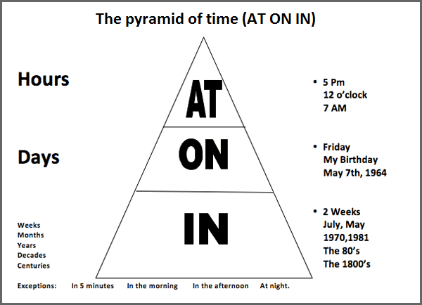时间介词  Prepositions of Time