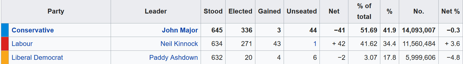 The Conservatives won in 1992, but Labour made big gains