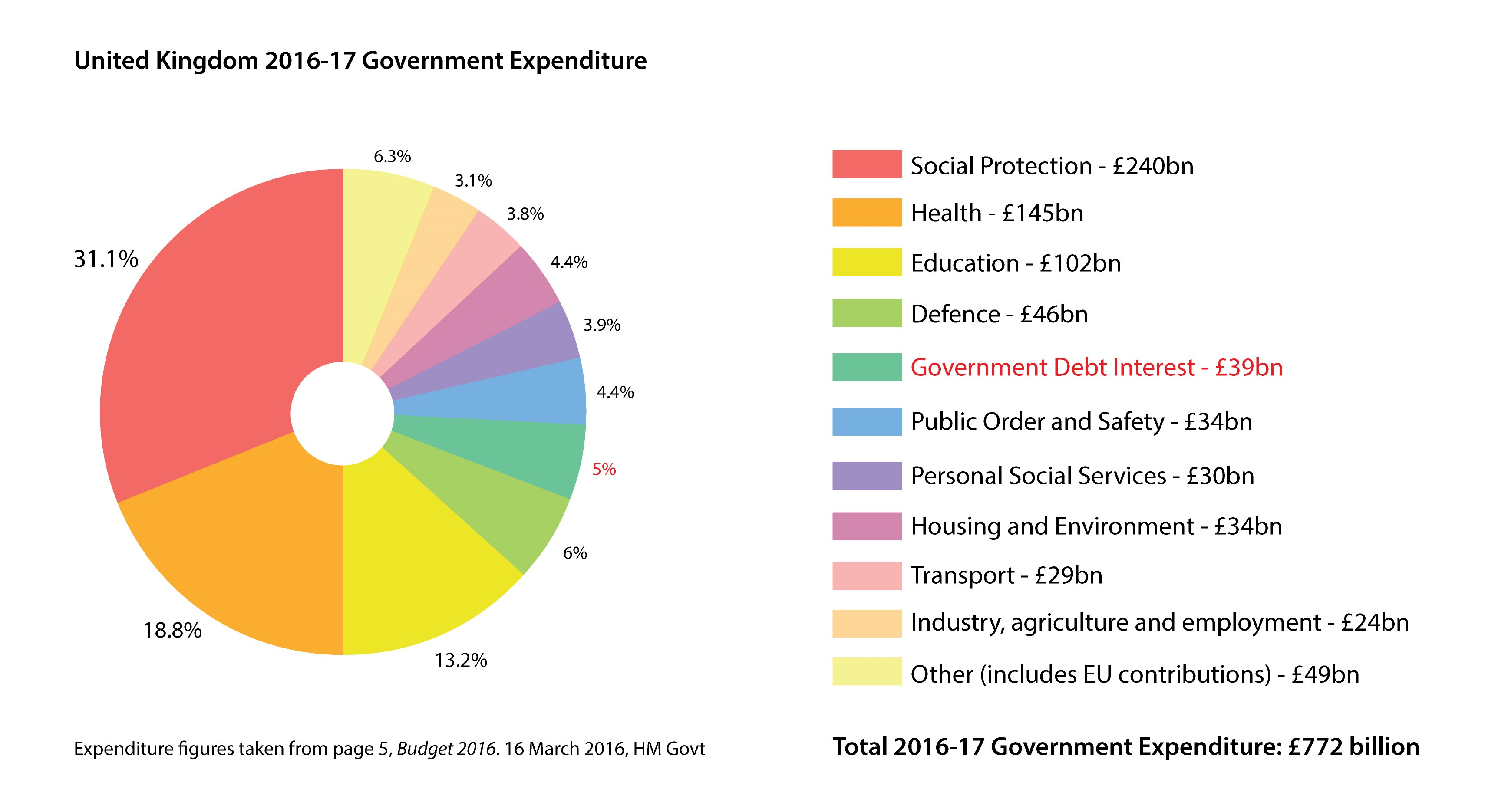 The UK government's top two expenses remain elements of the welfare state: social protection and health care