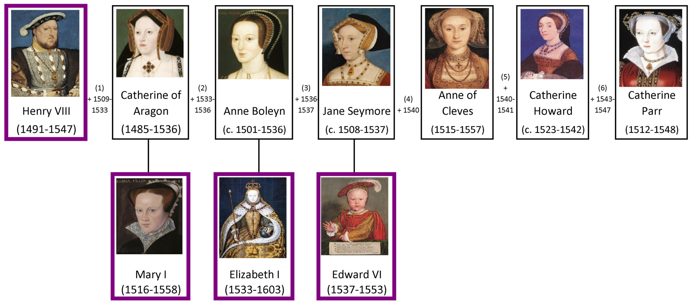 Henry VIII's wives and children